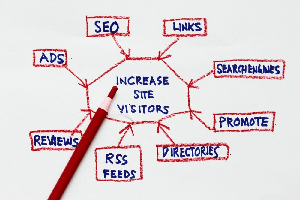Search Engine Optimization Services in Santa Rosa, CA